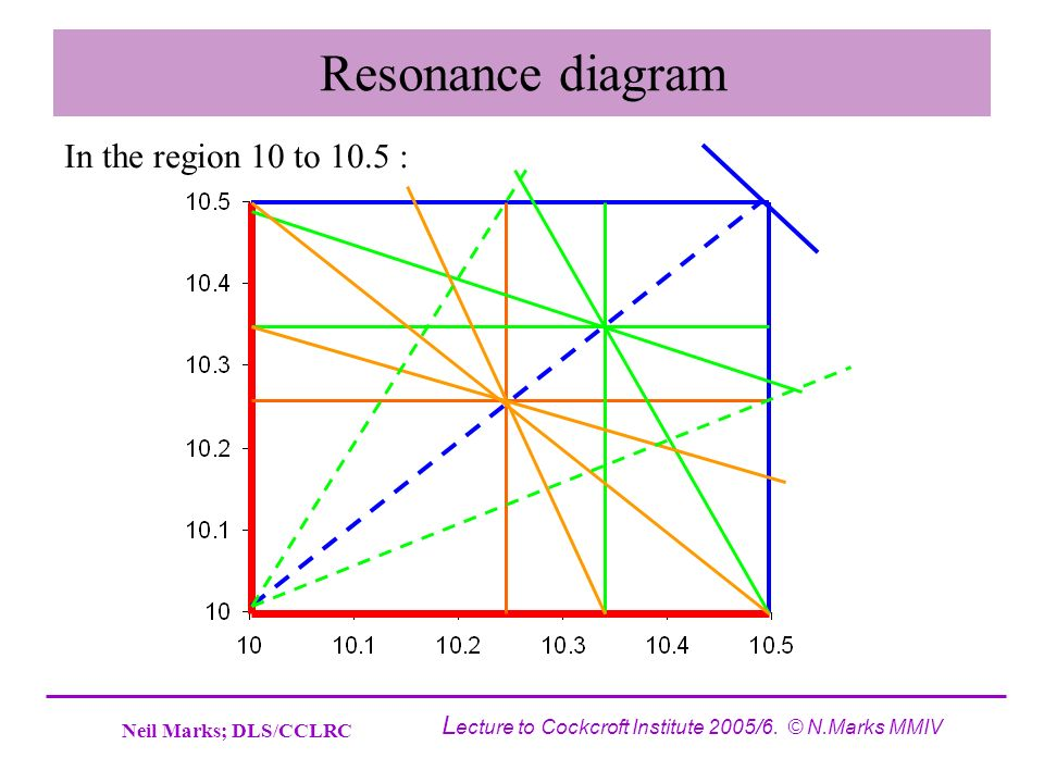 Neil Marks; DLS/CCLRC L ecture to Cockcroft Institute 2005/6. © N.Marks MMIV Resonance diagram In the region 10 to 10.5 :