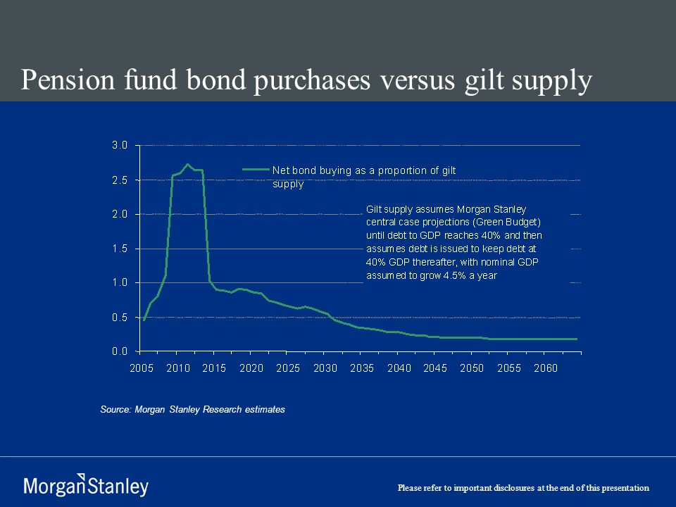 Please refer to important disclosures at the end of this presentation Pension fund bond purchases versus gilt supply Source: Morgan Stanley Research estimates