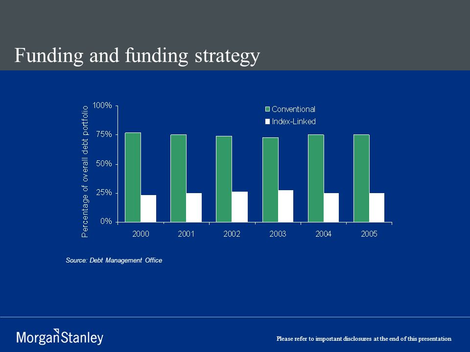 Please refer to important disclosures at the end of this presentation Funding and funding strategy Source: Debt Management Office