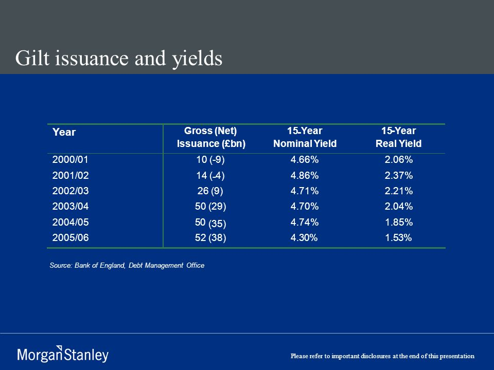 Please refer to important disclosures at the end of this presentation Gilt issuance and yields Source: Bank of England, Debt Management Office