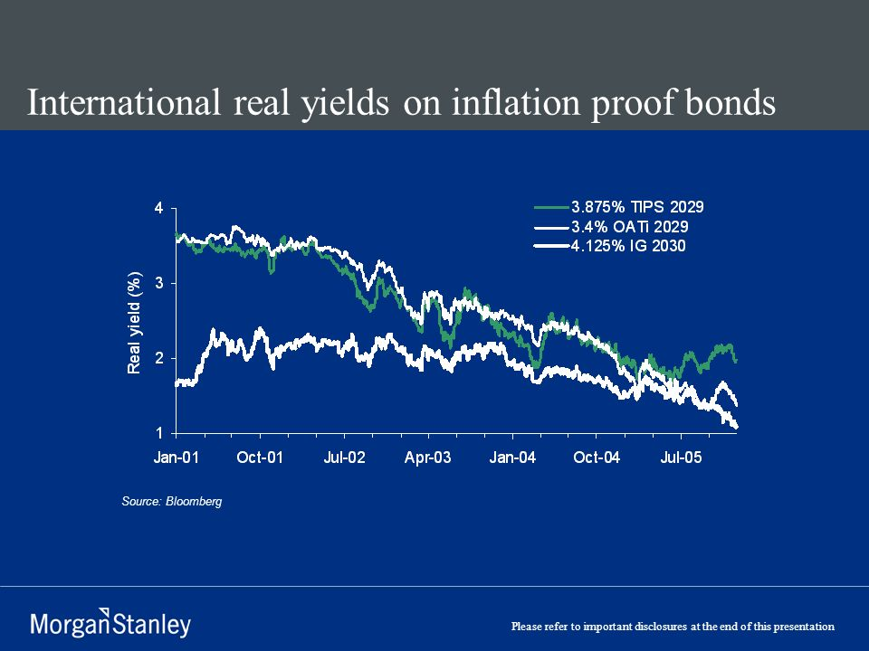 Please refer to important disclosures at the end of this presentation International real yields on inflation proof bonds Source: Bloomberg