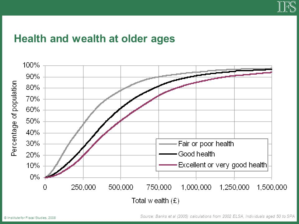 © Institute for Fiscal Studies, 2008 Health and wealth at older ages Source: Banks et al (2005) calculations from 2002 ELSA, Individuals aged 50 to SPA