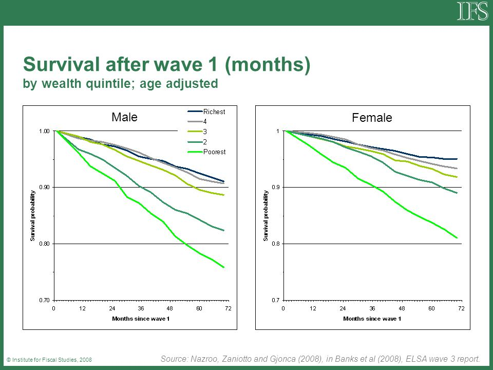 © Institute for Fiscal Studies, 2008 Survival after wave 1 (months) by wealth quintile; age adjusted Source: Nazroo, Zaniotto and Gjonca (2008), in Banks et al (2008), ELSA wave 3 report.