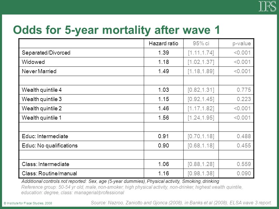 © Institute for Fiscal Studies, 2008 Odds for 5-year mortality after wave 1 Hazard ratio95% cip-value Separated/Divorced1.39[1.11,1.74]<0.001 Widowed1