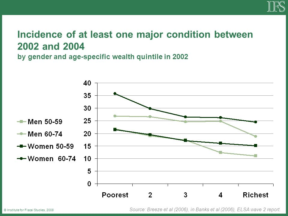 © Institute for Fiscal Studies, 2008 Incidence of at least one major condition between 2002 and 2004 by gender and age-specific wealth quintile in 2002 Source: Breeze et al (2006), in Banks et al (2006), ELSA wave 2 report.