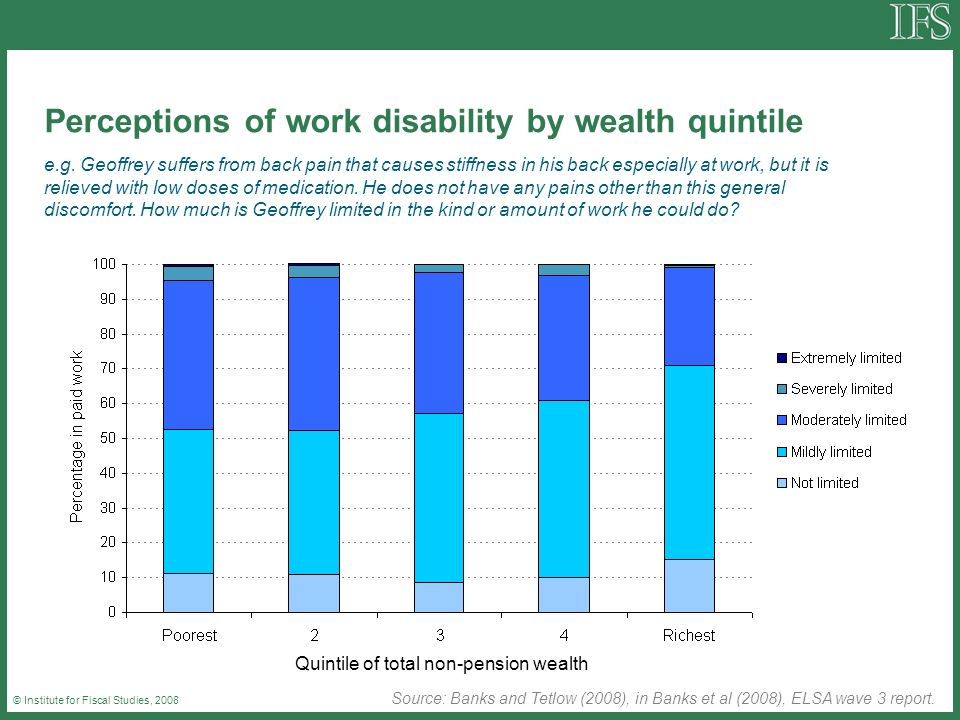 © Institute for Fiscal Studies, 2008 Perceptions of work disability by wealth quintile e.g. Geoffrey suffers from back pain that causes stiffness in h