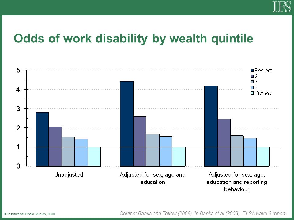 © Institute for Fiscal Studies, 2008 Odds of work disability by wealth quintile Source: Banks and Tetlow (2008), in Banks et al (2008), ELSA wave 3 re