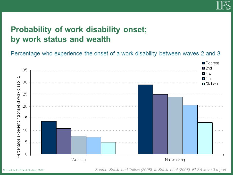 © Institute for Fiscal Studies, 2008 Probability of work disability onset; by work status and wealth Percentage who experience the onset of a work disability between waves 2 and 3 Source: Banks and Tetlow (2008), in Banks et al (2008), ELSA wave 3 report.