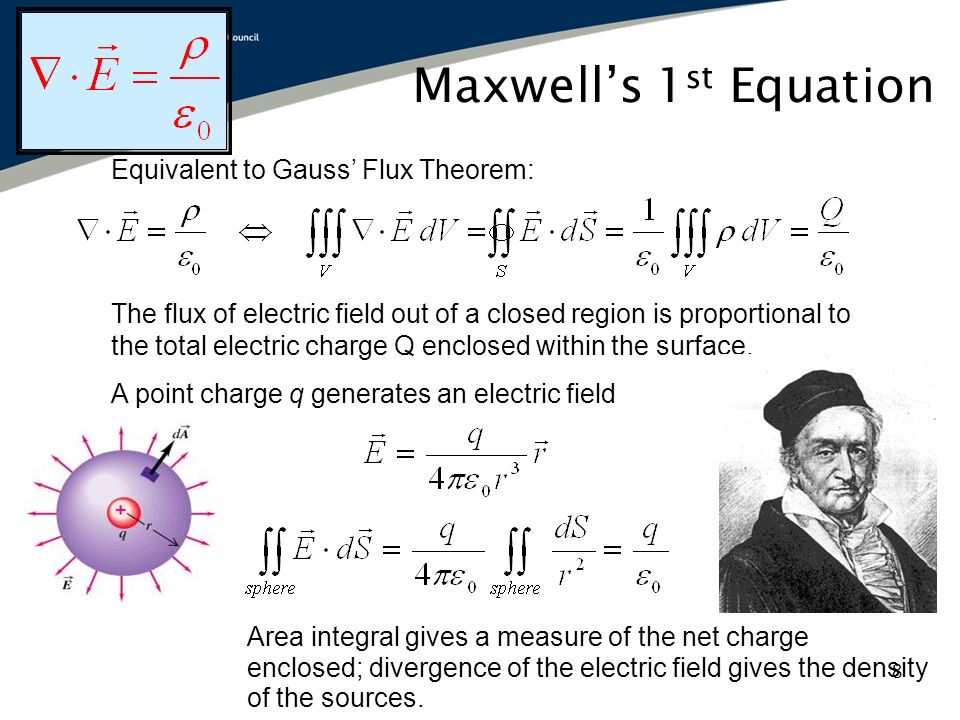 Gauss law for magnetism: The net magnetic flux out of any closed surface is zero.
