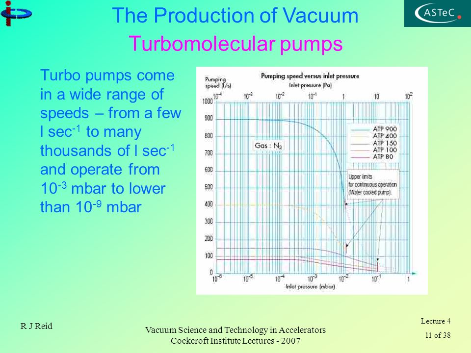 Lecture 4 11 of 38 The Production of Vacuum R J Reid Vacuum Science and Technology in Accelerators Cockcroft Institute Lectures - 2007 Turbomolecular