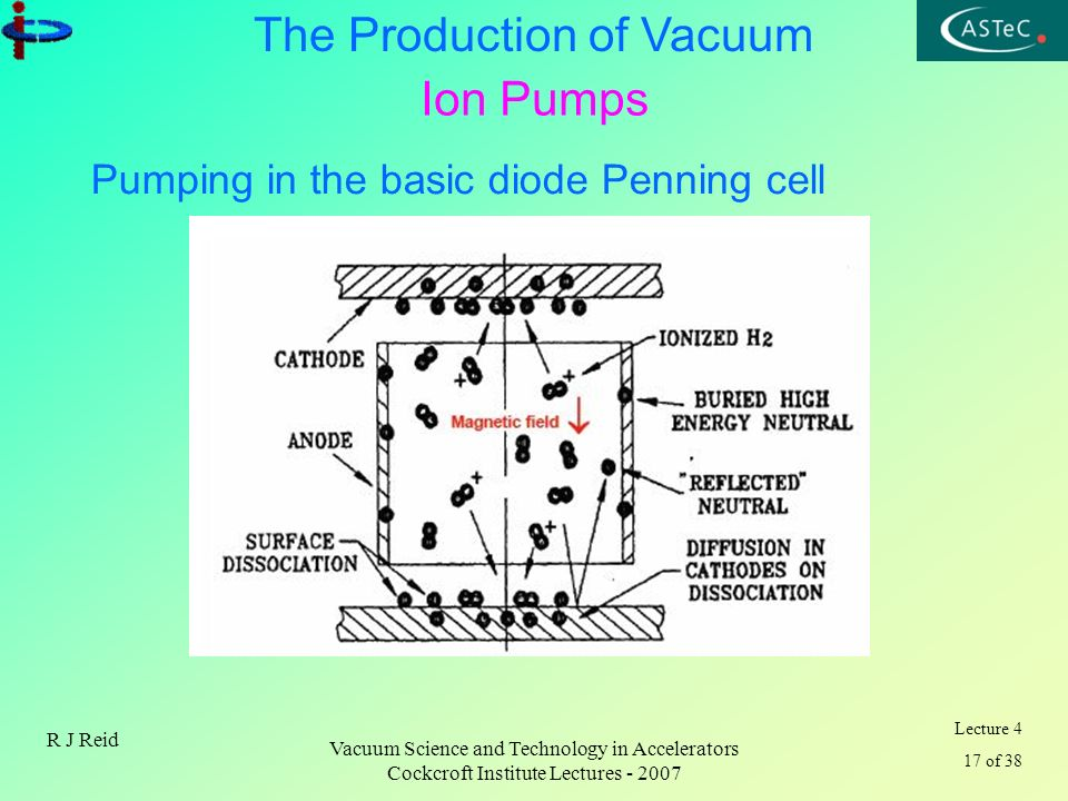 Lecture 4 17 of 38 The Production of Vacuum R J Reid Vacuum Science and Technology in Accelerators Cockcroft Institute Lectures - 2007 Ion Pumps Pumpi