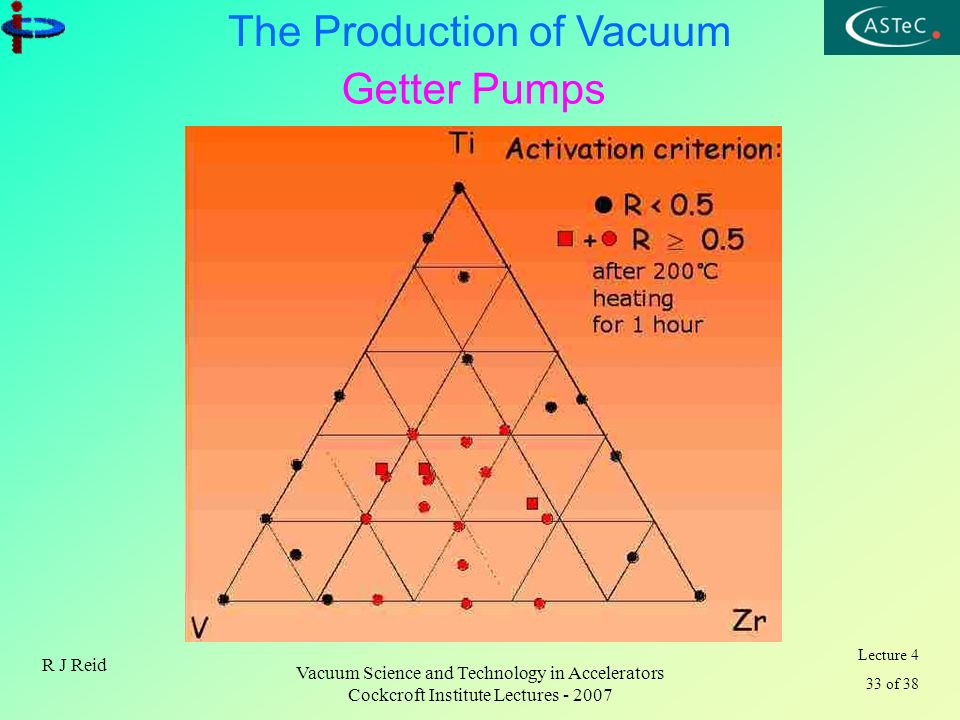 Lecture 4 33 of 38 The Production of Vacuum R J Reid Vacuum Science and Technology in Accelerators Cockcroft Institute Lectures - 2007 Getter Pumps