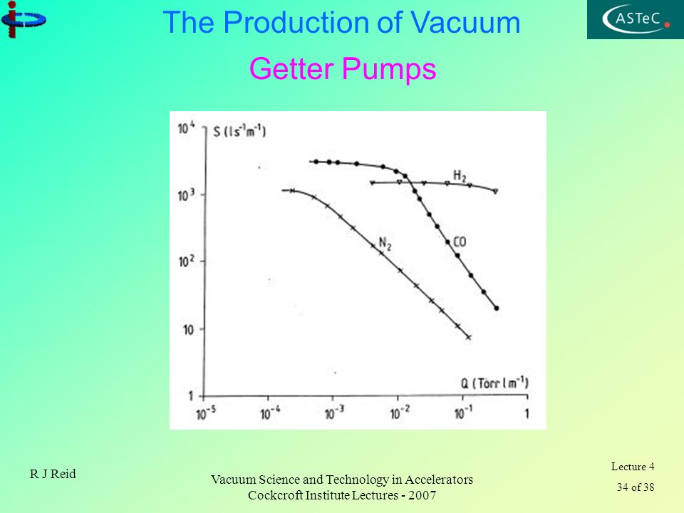 Lecture 4 34 of 38 The Production of Vacuum R J Reid Vacuum Science and Technology in Accelerators Cockcroft Institute Lectures - 2007 Getter Pumps