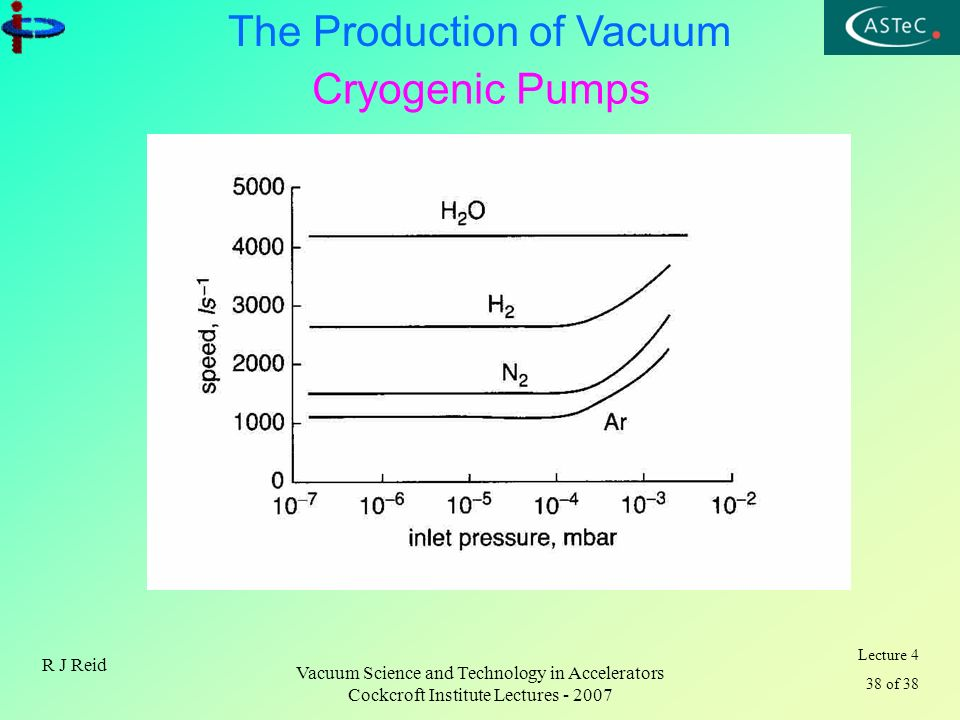 Lecture 4 38 of 38 The Production of Vacuum R J Reid Vacuum Science and Technology in Accelerators Cockcroft Institute Lectures - 2007 Cryogenic Pumps