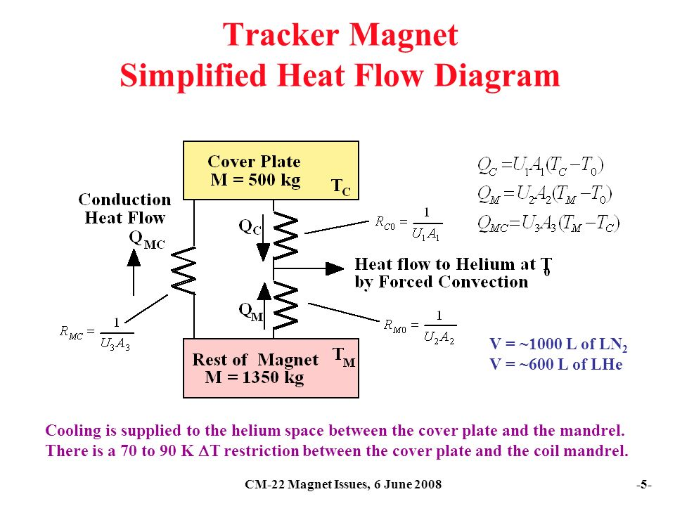 CM-22 Magnet Issues, 6 June Tracker Magnet Simplified Heat Flow Diagram Cooling is supplied to the helium space between the cover plate and the mandrel.