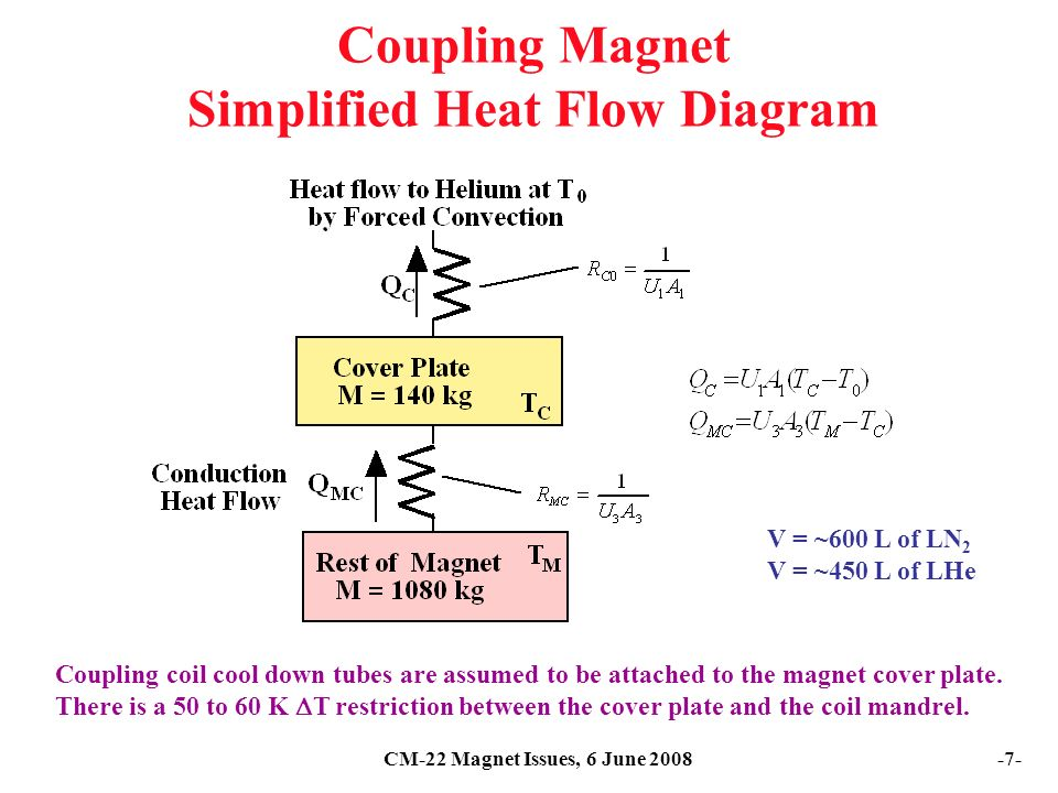 CM-22 Magnet Issues, 6 June Coupling Magnet Simplified Heat Flow Diagram Coupling coil cool down tubes are assumed to be attached to the magnet cover plate.