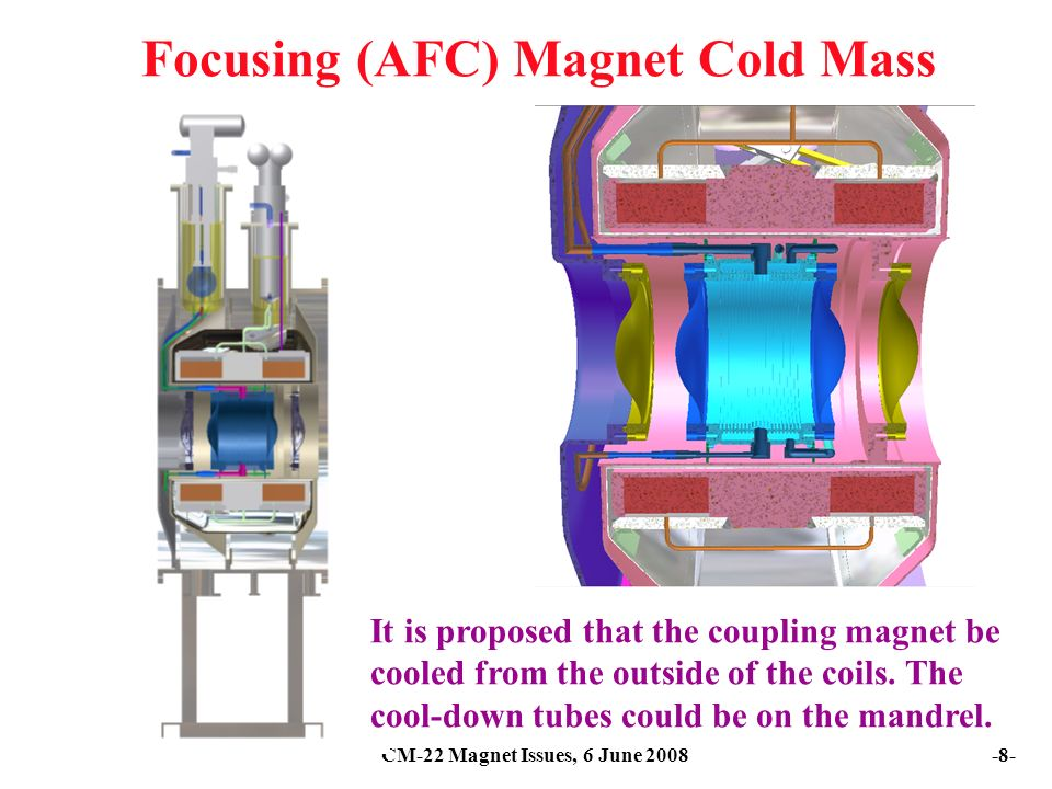 CM-22 Magnet Issues, 6 June Focusing (AFC) Magnet Cold Mass It is proposed that the coupling magnet be cooled from the outside of the coils.