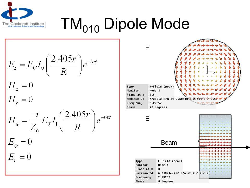 TM 010 Dipole Mode E H Beam