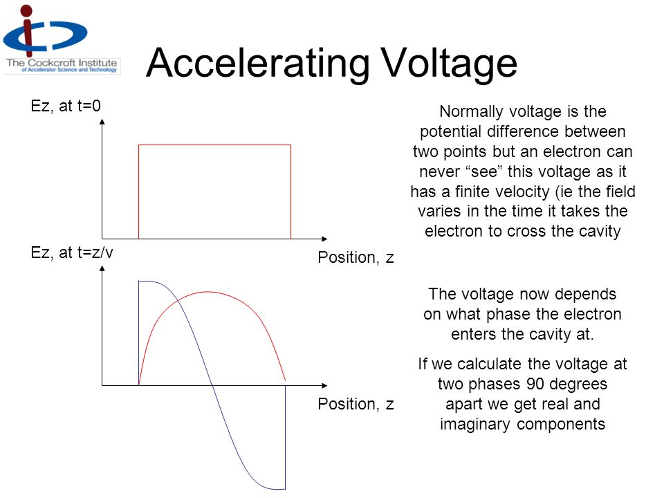 Accelerating Voltage Position, z Ez, at t=0 Normally voltage is the potential difference between two points but an electron can never see this voltage