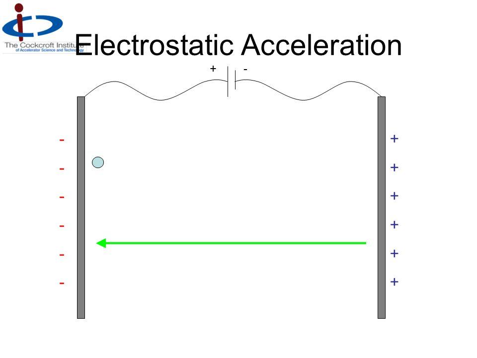 Electrostatic Acceleration ++++++++++++ ------------ +-