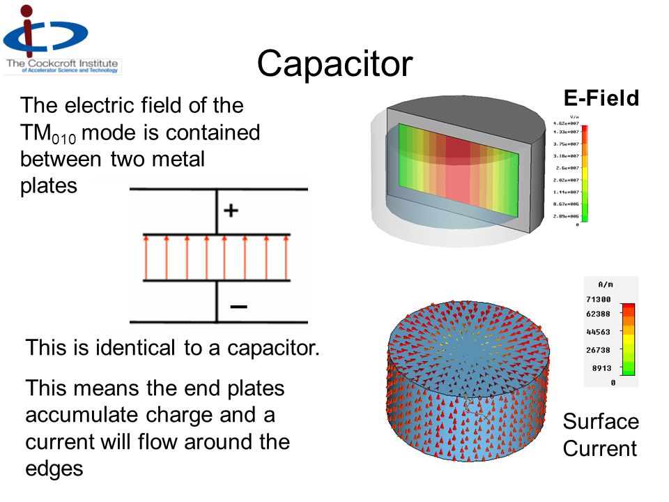 Capacitor – E-Field The electric field of the TM 010 mode is contained between two metal plates This is identical to a capacitor. This means the end p