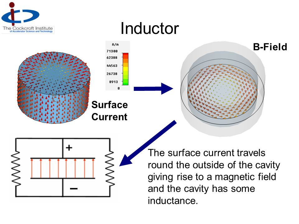 Inductor – B-Field Surface Current The surface current travels round the outside of the cavity giving rise to a magnetic field and the cavity has some