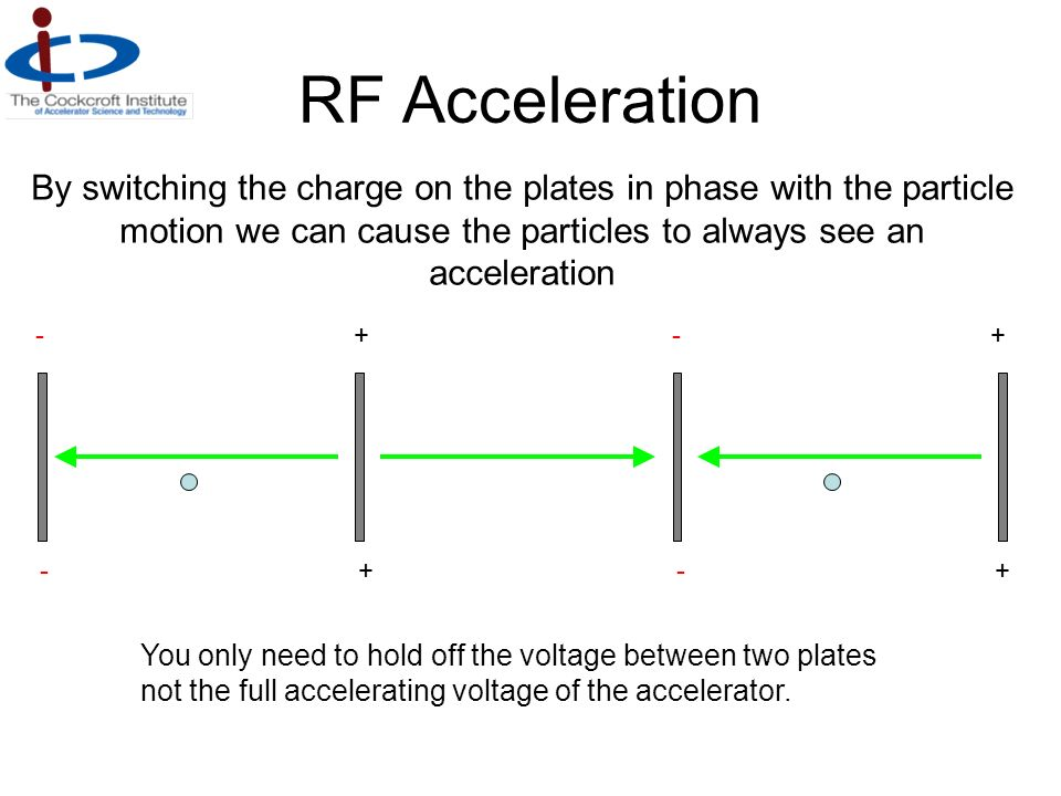 RF Acceleration -+-+-+-+ -+-+-+-+ By switching the charge on the plates in phase with the particle motion we can cause the particles to always see an