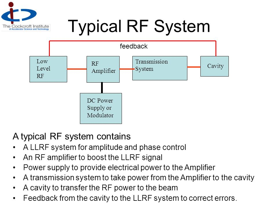 Typical RF System Low Level RF RF Amplifier Transmission System Cavity DC Power Supply or Modulator A typical RF system contains A LLRF system for amp