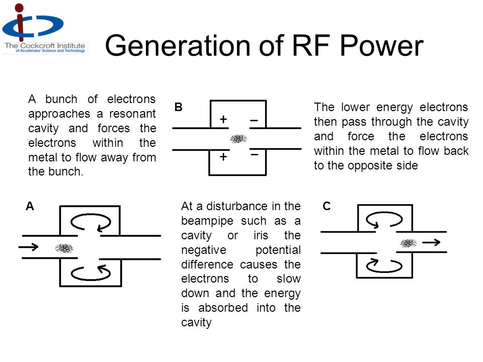 Generation of RF Power A B C A bunch of electrons approaches a resonant cavity and forces the electrons within the metal to flow away from the bunch.