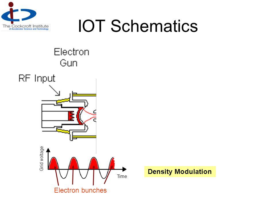 IOT Schematics Electron bunches Grid voltage Time Density Modulation