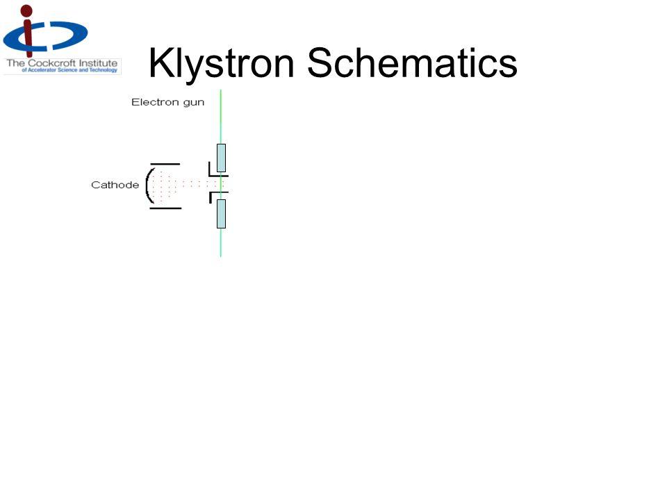 Electron density Electron energy Interaction energy Klystron Schematics