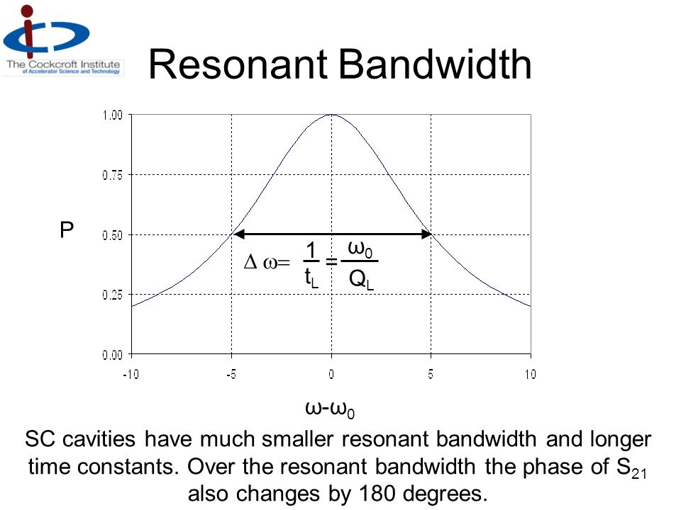 Resonant Bandwidth ω-ω0ω-ω0 P ω0ω0 QLQL 1 tLtL = SC cavities have much smaller resonant bandwidth and longer time constants. Over the resonant bandwid