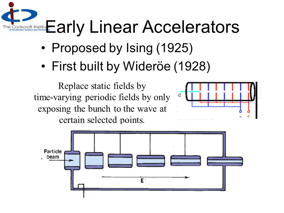 Early Linear Accelerators Proposed by Ising (1925) First built by Wideröe (1928) Replace static fields by time-varying periodic fields by only exposin