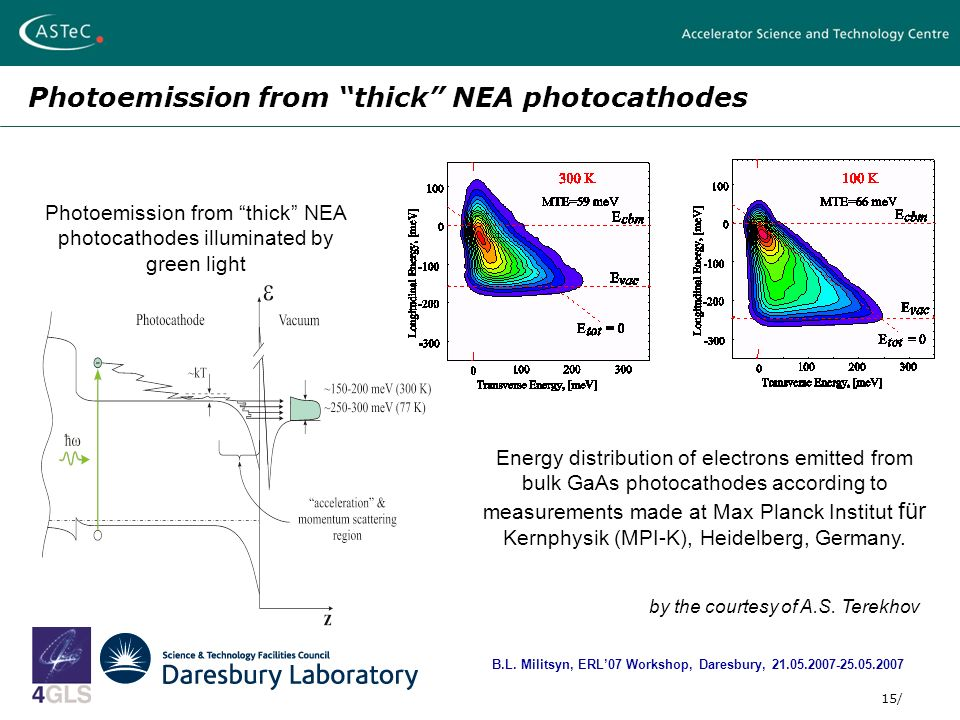 15/ Photoemission from thick NEA photocathodes B.L.