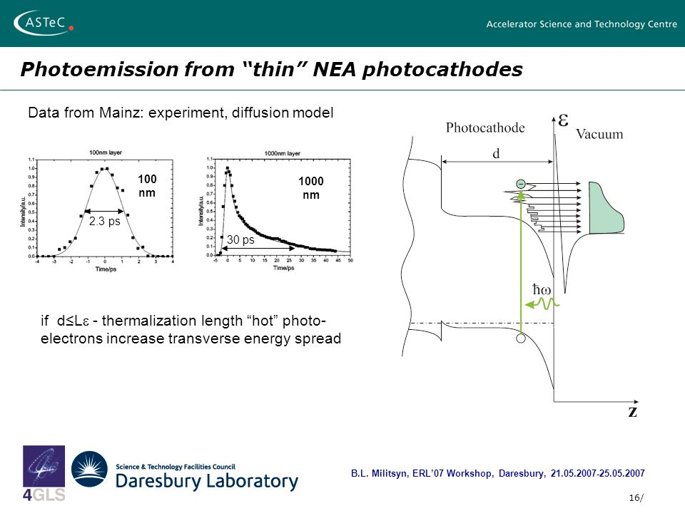 16/ Photoemission from thin NEA photocathodes B.L.