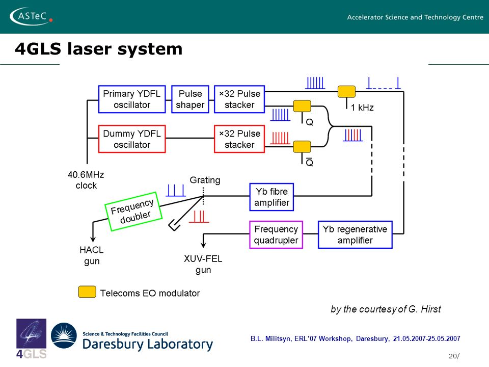 20/ 4GLS laser system B.L. Militsyn, ERL07 Workshop, Daresbury, 21.05.2007-25.05.2007 by the courtesy of G. Hirst