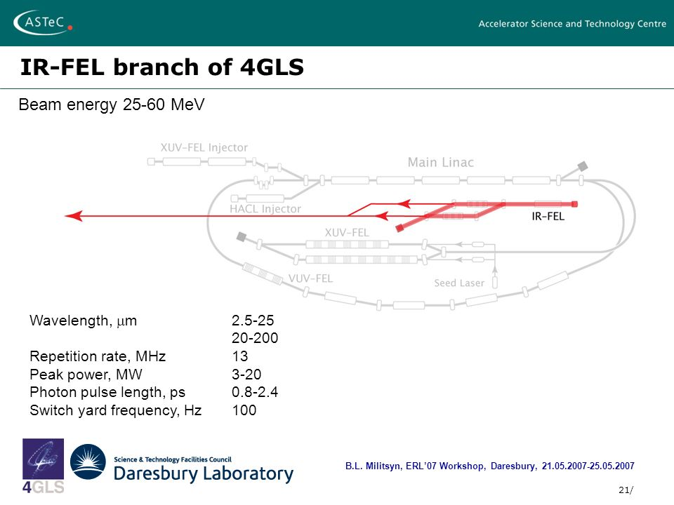 21/ IR-FEL branch of 4GLS B.L.