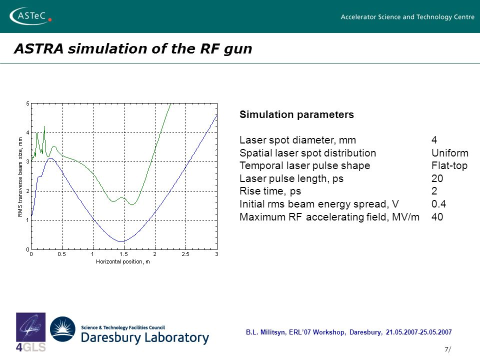 7/ ASTRA simulation of the RF gun B.L.