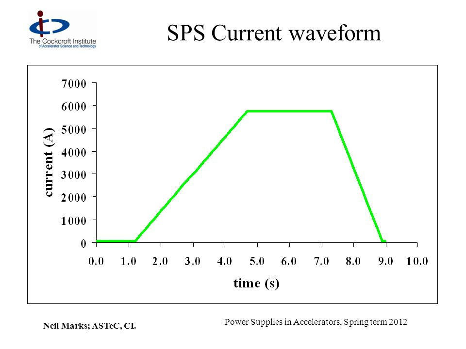 Neil Marks; ASTeC, CI. Power Supplies in Accelerators, Spring term 2012 SPS Current waveform