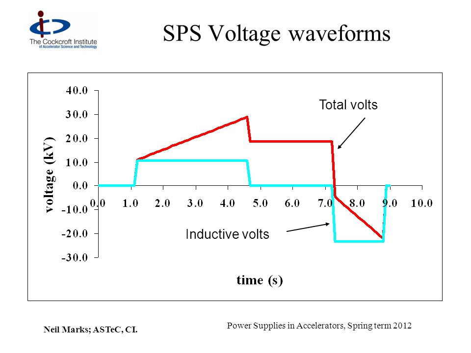 Neil Marks; ASTeC, CI. Power Supplies in Accelerators, Spring term 2012 SPS Voltage waveforms Inductive volts Total volts