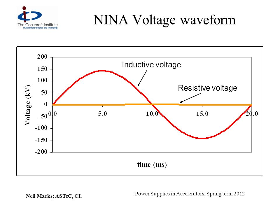 Neil Marks; ASTeC, CI. Power Supplies in Accelerators, Spring term 2012 NINA Voltage waveform Inductive voltage Resistive voltage