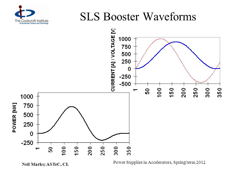 Neil Marks; ASTeC, CI. Power Supplies in Accelerators, Spring term 2012 SLS Booster Waveforms