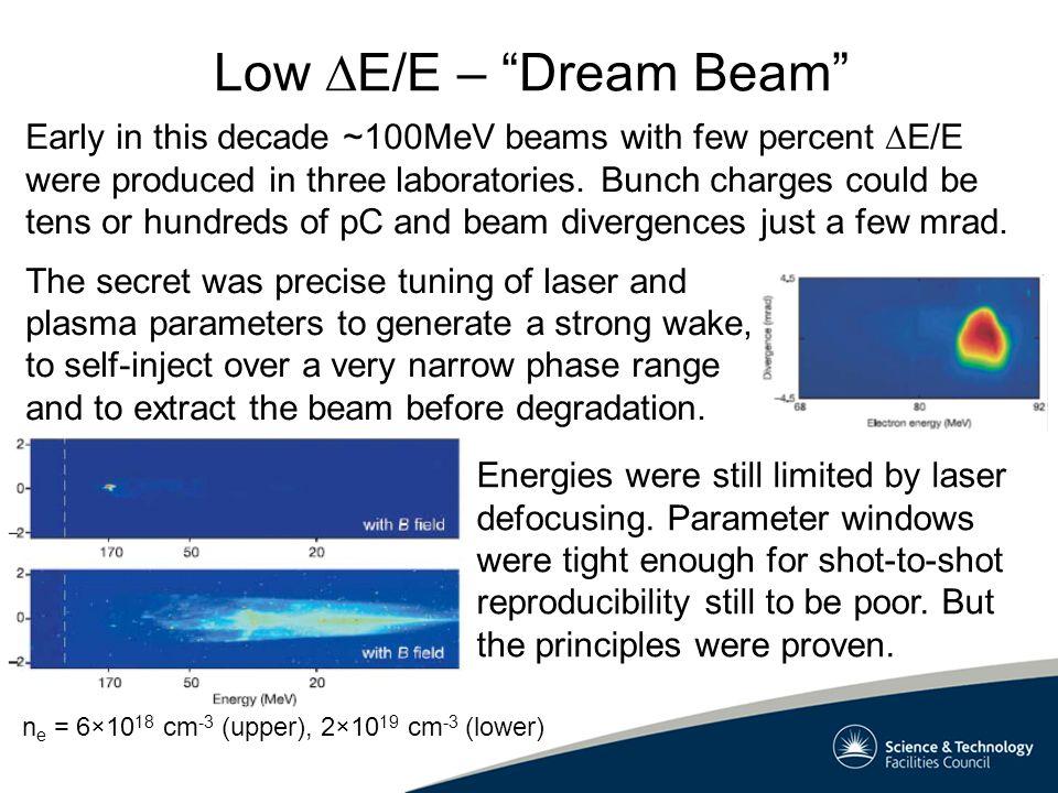 Low E/E – Dream Beam Early in this decade ~100MeV beams with few percent E/E were produced in three laboratories.