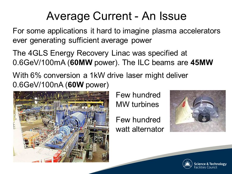 Average Current - An Issue For some applications it hard to imagine plasma accelerators ever generating sufficient average power The 4GLS Energy Recovery Linac was specified at 0.6GeV/100mA (60MW power).