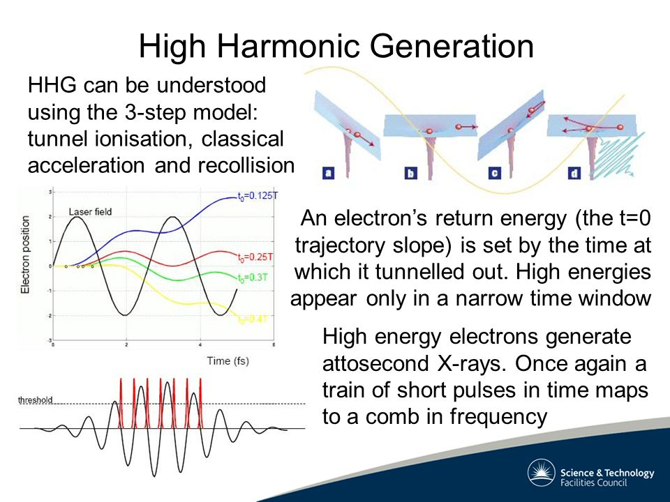 HHG can be understood using the 3-step model: tunnel ionisation, classical acceleration and recollision High Harmonic Generation An electrons return energy (the t=0 trajectory slope) is set by the time at which it tunnelled out.