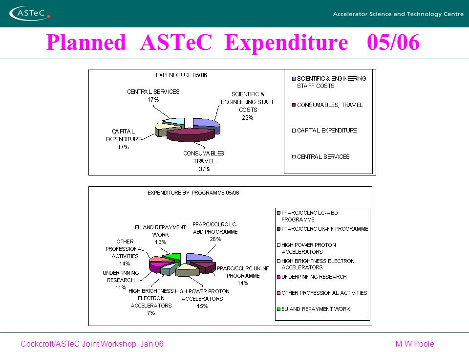 Cockcroft/ASTeC Joint Workshop Jan 06 M W Poole Planned ASTeC Expenditure 05/06