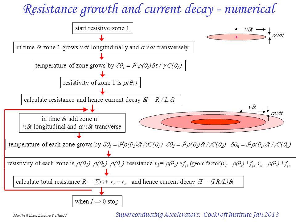 Martin Wilson Lecture 3 slide10 Superconducting Accelerators: Cockroft Institute Jan 2013 Quench propagation velocity 3 the resistive zone also propag