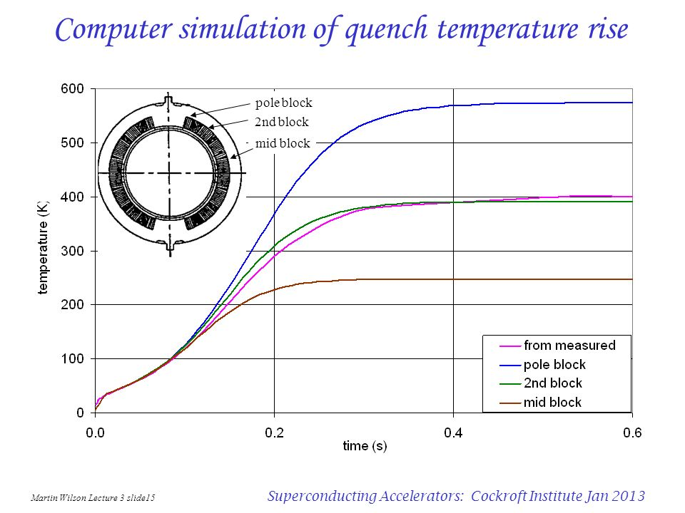 Martin Wilson Lecture 3 slide14 Superconducting Accelerators: Cockroft Institute Jan 2013 Computer simulation of quench (dipole GSI001) pole block 2nd