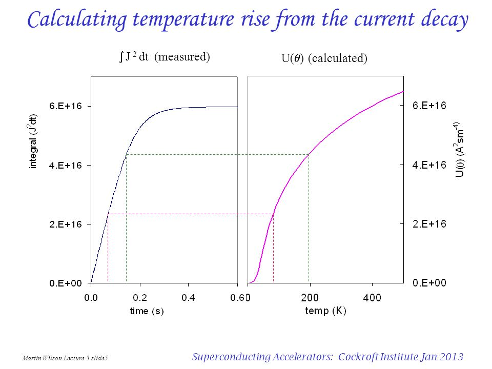 Martin Wilson Lecture 3 slide5 Superconducting Accelerators: Cockroft Institute Jan 2013 Calculating temperature rise from the current decay J 2 dt (measured) U( ) (calculated)