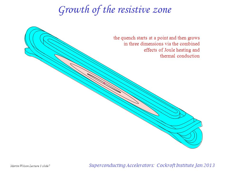 Martin Wilson Lecture 3 slide6 Superconducting Accelerators: Cockroft Institute Jan 2013 Calculated temperature calculate the U( ) function from known